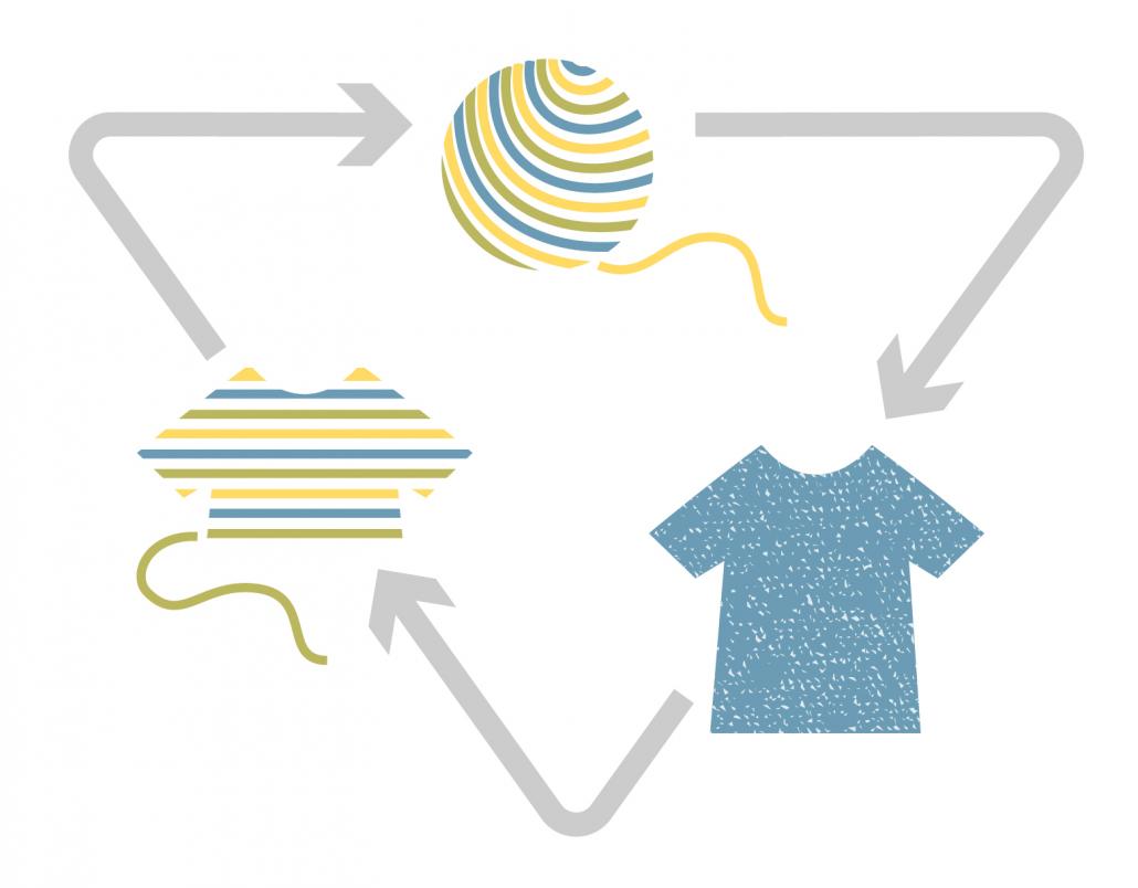 Grafik Kreislaufwirtschaft: Garn, T-Shirt und recyceltes T-Shirt