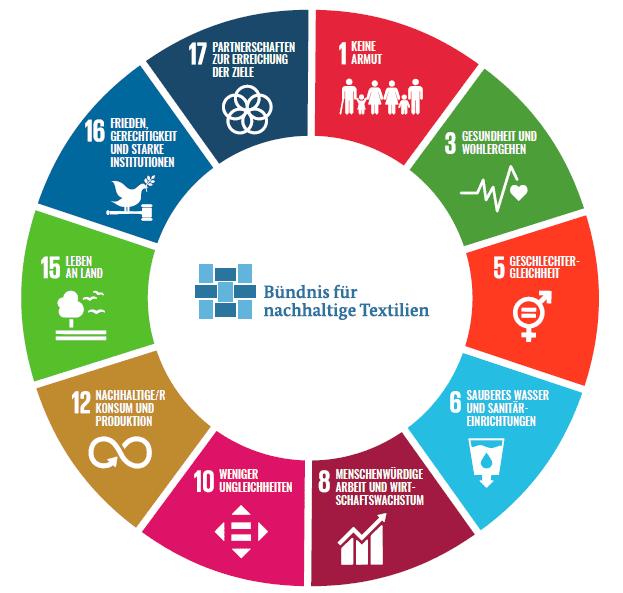 SDG Mapping Kreis