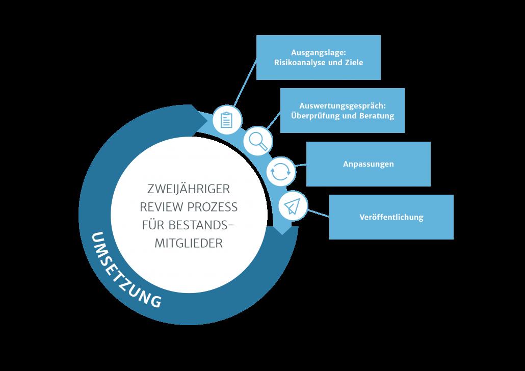 Infografik zum Review Prozess: Insgesamt 4 Phasen. 1. Ausgangslage: Risikoanalyse und Ziele, 2. Auswertungsgespräch: Überprüfung und Beratung, 3. Anpassungen, 4. Veröffentlichung