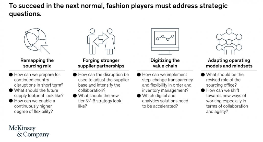 Info-Grafik: 4 Strategische Maßnahmen für Textilunternehmen: Neuorientierung in der Beschaffung, Aufbau engerer Beziehungen mit Lieferanten, Digitalisierung der Wertschöpfungskette und Anpassung von Modellen und Denkweisen