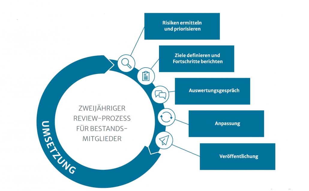 Infografik Review-Prozess: 5 Stufen. 1. Risiken ermitteln und priorisieren, 2. Ziele definieren und Fortschritte berichten, 3. Auswertungsgespräch, 4. Anpassung, 5. Veröffentlichung